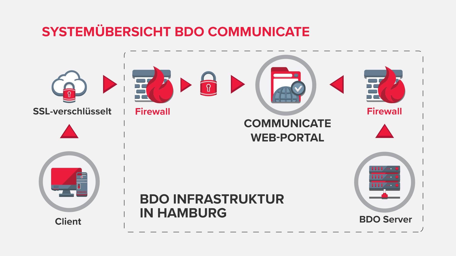 Systemübersicht BDO Communicate